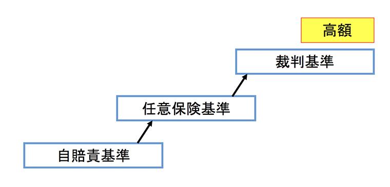 3つの算出基準